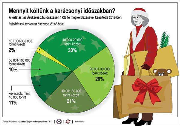 Nem költöttek kevesebbet a vevők karácsonyi ajándékra