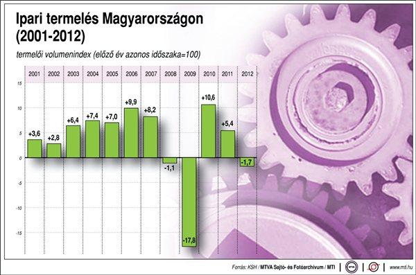 KSH statisztikák mozgatják ma a piacot