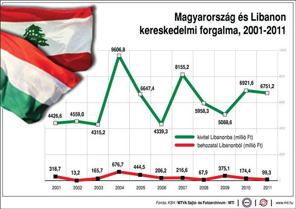 A magyar külpolitikának fontos része a nyitás az arab világ felé