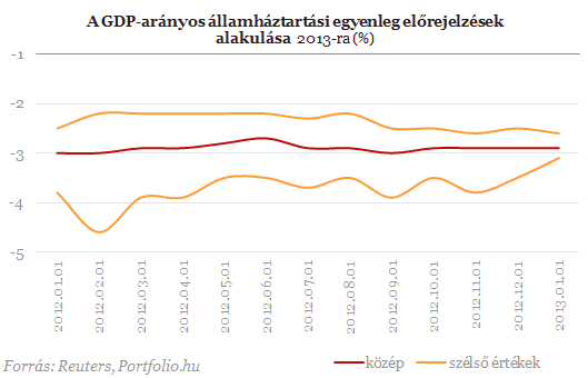 Az EU 3 százalék feletti hiányt vár, a kormány tartja magát a három százalék alatti hiánycélhoz