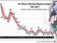 infláció_2014