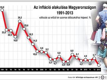 Rekord-alacsony infláció, tovább csökkenő alapkamat?