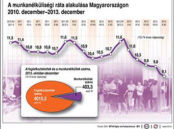 Tovább csökkent a munkanélküliség a tavalyi negyedik negyedévben