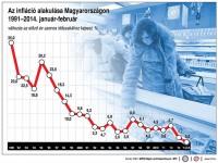infláció 2014 febr