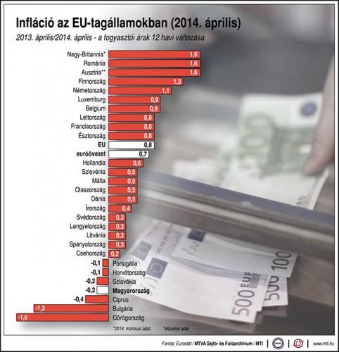 Továbbra sem lesz jelentős az inflációs nyomás?