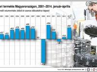 ipari termelés április